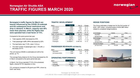Traffic Report March 2020
