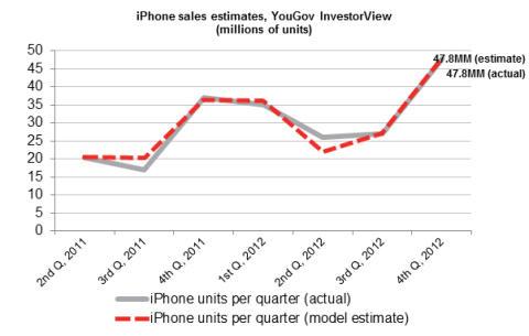 YouGovs globala iPhone prognos träffar rätt