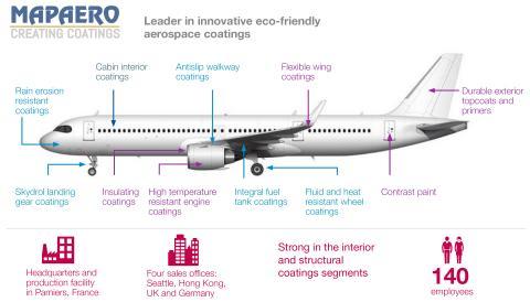 AkzoNobel van plan Mapaero te verwerven ter versterking van wereldwijde aerospace coatings activiteiten