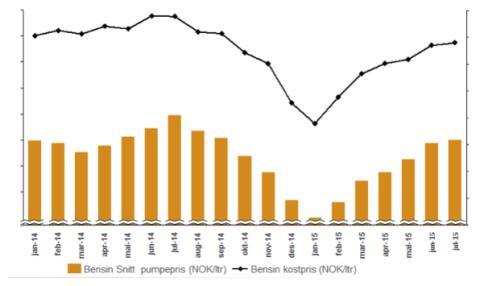 Pumpepriser Statoil