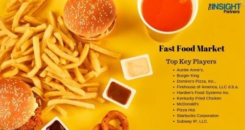 New Report Expecting Massive Growth for Fast Food Market-2027 Forecasts and Analysis with Top Key Players Auntie Anne's, Burger King, Domino's Pizza, Inc., Firehouse of America, LLC d.b.a., Hardee's Food Systems Inc. and Others
