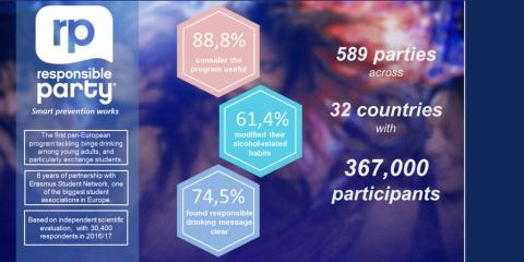 Infografik Key Results Responsible Party