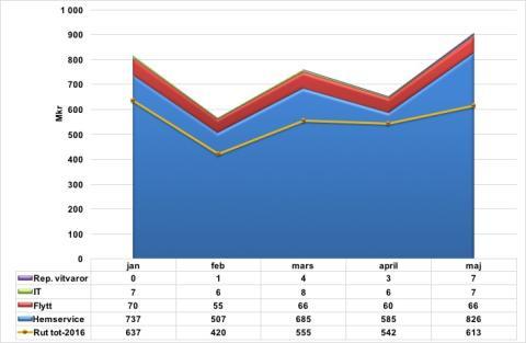 Rut-branschen ökade med 48% i maj-17!