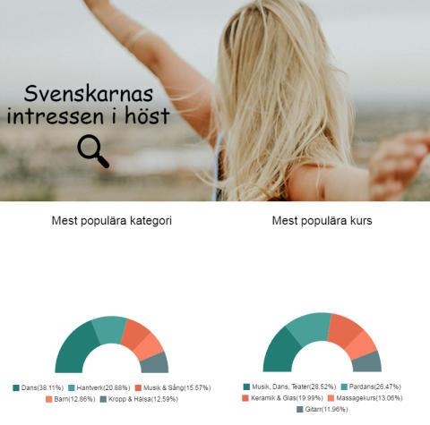 Det här vill svenskarna göra i höst