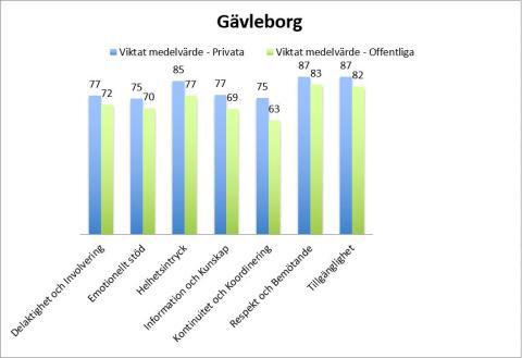 Patienttoppen 2016 – Gävleborg