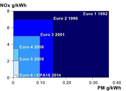 Euro-miljønormer
