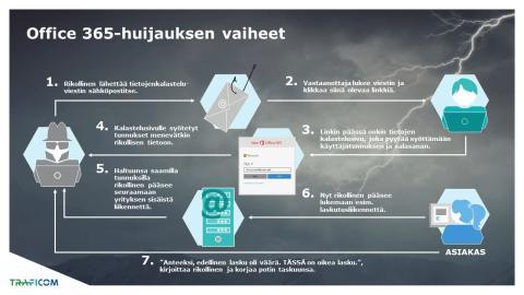 Sähköpostitilien kaappaukset ovat lisääntyneet tilitoimistoissakin
