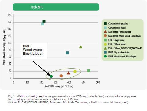 Drivmedel 2010 Utsläpp av växthusgaser vs energiåtgång vid bilkörning med olika drivmedel