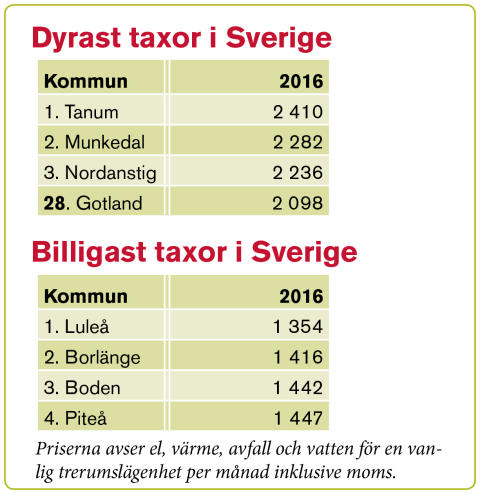Tabell slutrapport Gotland