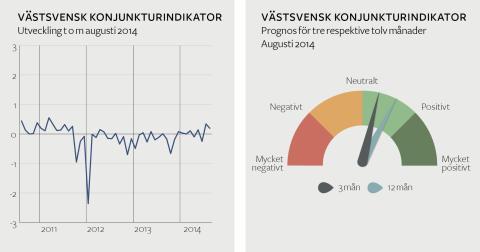 Stabil septemberkonjunktur i Västsverige