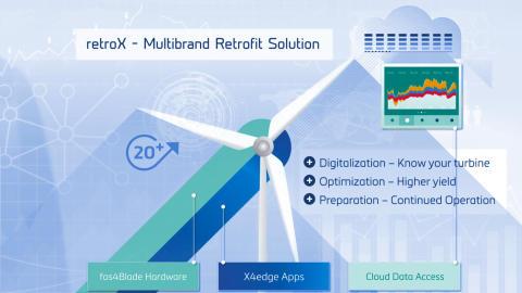 retroX – Digital Backbone for Existing Turbines