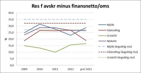 Stora utmaningar att nå lönsamhet för svenskt lantbruk