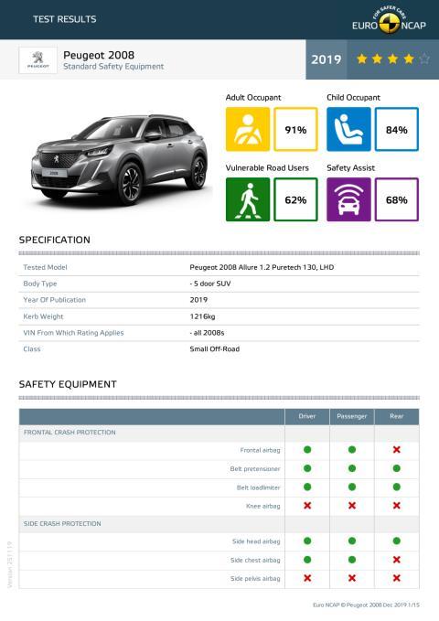 Peugeot 2008 Euro NCAP datasheet (standard) December 2019
