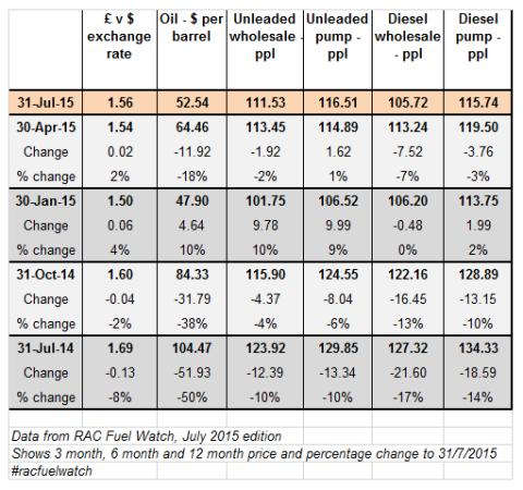 RAC Fuel Watch: 12 months back from July 2015 data