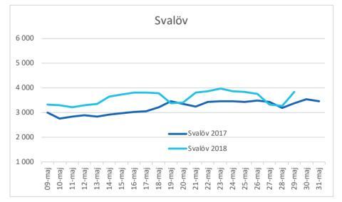 Svalöv maj vattenförbrukning 2017 och 2017