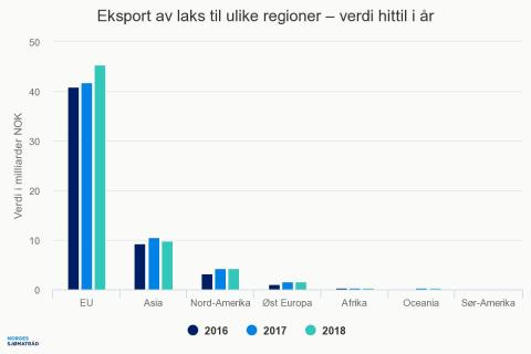 Eksport av laks til ulike regioner - målt i verdi, hittil i år
