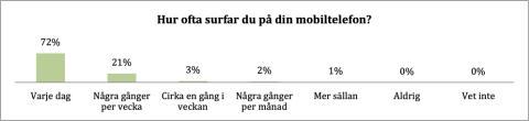 Hur ofta surfar du på din mobil