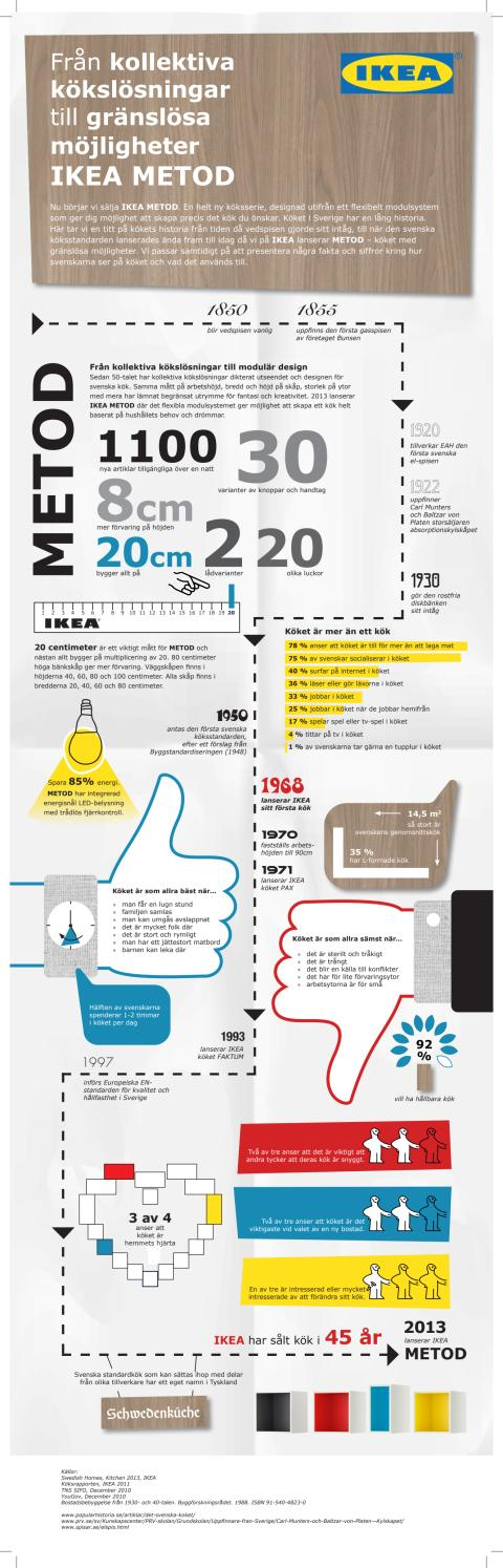 IKEA METOD Infographic