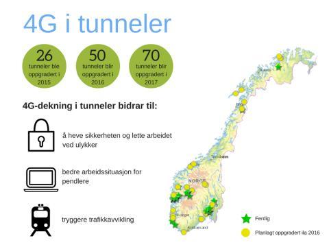 Mobilpuls: 50 tunneler får 4G i år