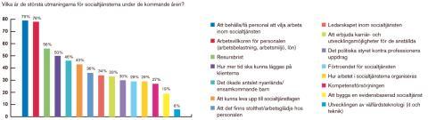 Socialtjänstens största utmaningar - Behålla personal och arbetsvillkoren för personalen