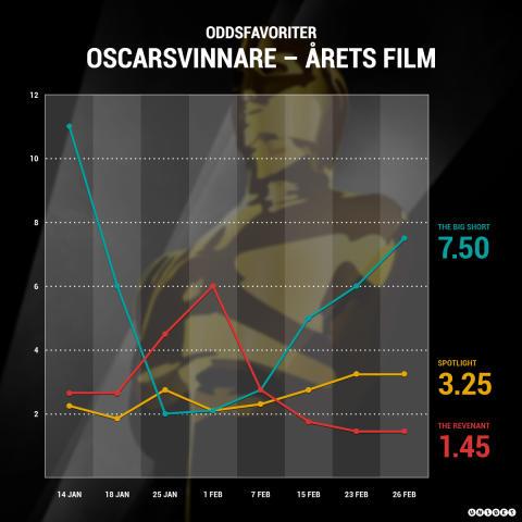 Spelarna och oddssättarna tror på svensk Oscarsvinst