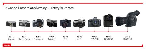 Kwanon anniversary - history in pictures landscape timeline