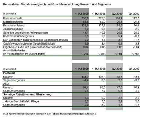 Umsatz und Auslastung im Halbjahresvergleich gestiegen – Ergebnisverbesserung im 2. Quartal 2009 erzielt
