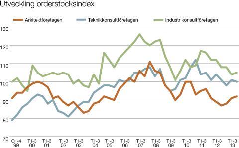 Svenska Teknik&Designföretagen: Utveckling av orderstocksindex