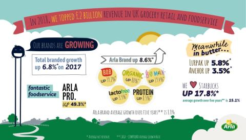 Leading dairy cooperative Arla Foods amba returns all profits to farmers as revenues grow strongly in the UK with consumers favouring nutrition, health and sustainability