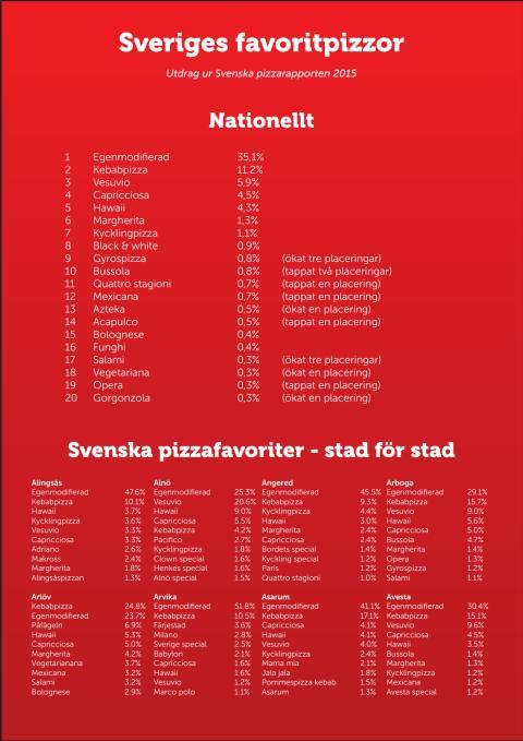 Svenska pizzarapporten 2015 - bilaga