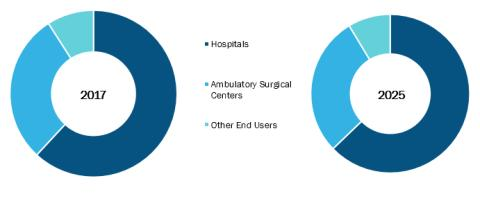 Chronic Total Occlusion Market Latest Trends, Demand and Advancement 2018 to 2025