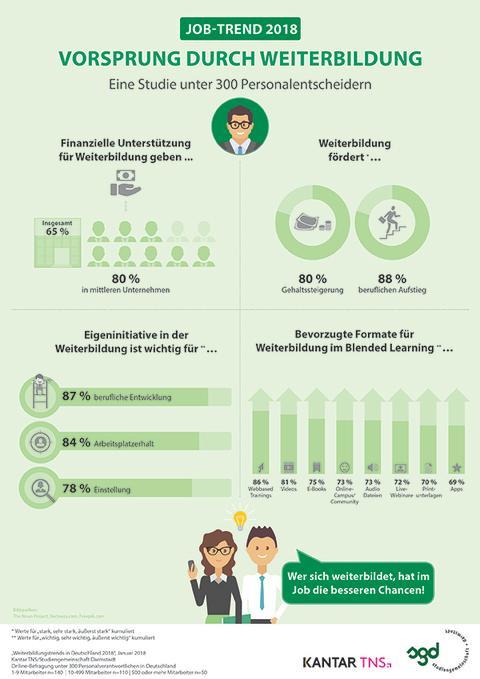 infografik_Weiterbildung