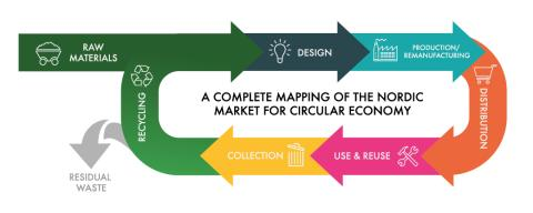 Lunchseminarium: The Nordic Market for Circular Economy