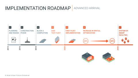 Implementation roadmap - advanced arrival