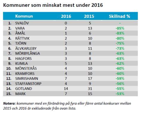 Kommuner som minskat mest under 2016