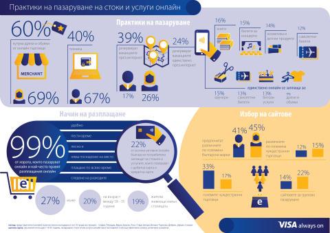 Инфографика: Проучване за електронната търговия