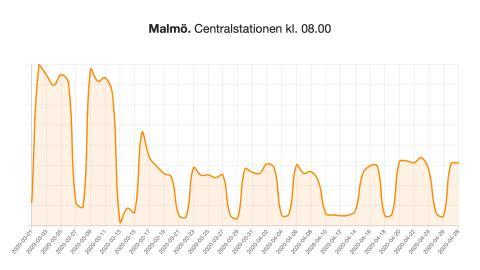 Malmö C, dag för dag.jpeg