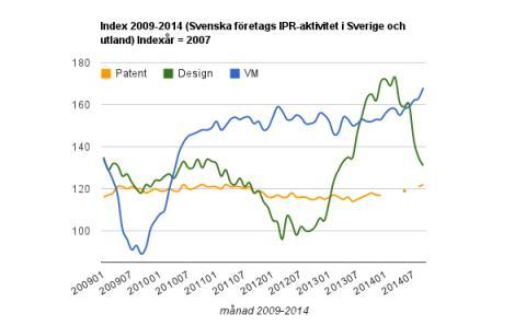 Kraftig ökning av varumärkesskydd och stabil utveckling av patentansökningar