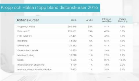 Stort antal svenskar väljer att lära sig på distans