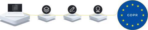 Scrive och Barium i framgångsrikt samarbete, digitaliserar företags GDPR-processer