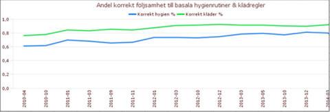 Diagram över mätningar av korrekt följsamhet av hygienregler och klädregler