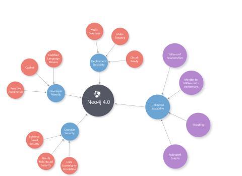 Neo4j introducerar framtidens grafdatabas: Neo4j 4.0