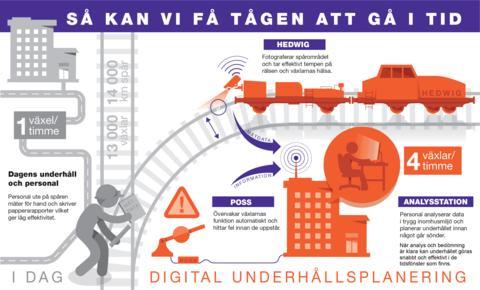Digital-underhållsplanering_infografik