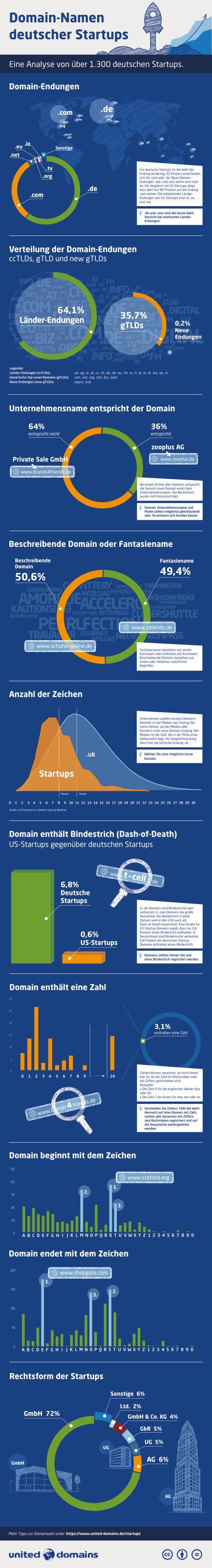Infografik Startup-Studie