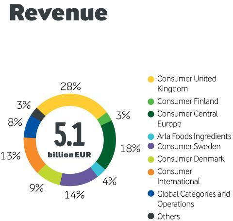 Arla revenue - Half Year 2015