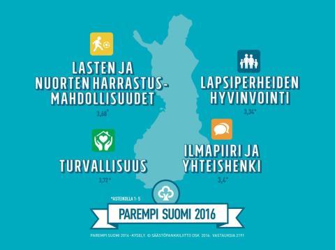 Säästöpankin Parempi Suomi 2016: miten omassa kunnassamme menee
