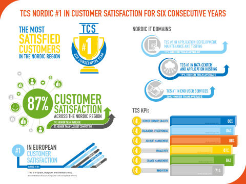TCS Nordic #1 in Customer Satisfaction