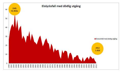 Dödsolyckor orsakade av el 1940 till 2012