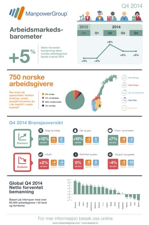 ManpowerGroups arbeidsmarkedsbarometer for fjerde kvartal 2014: Norges største selskaper forventer nedbemanning