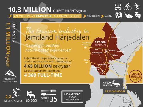 In Short: The Tourism Industry in Jämtland Härjedalen